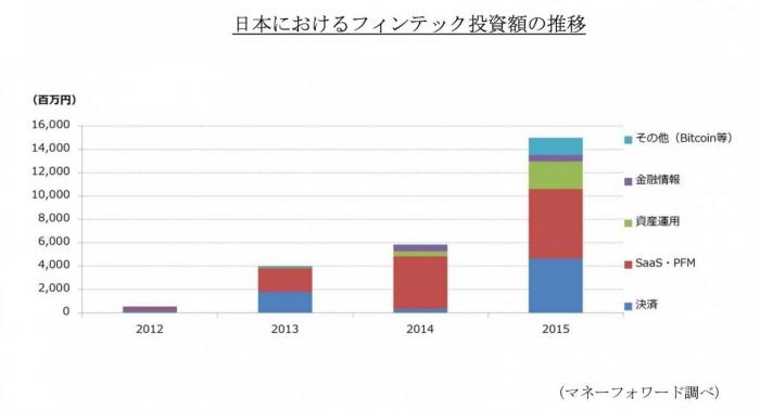日本におけるフィンテック投資額の推移