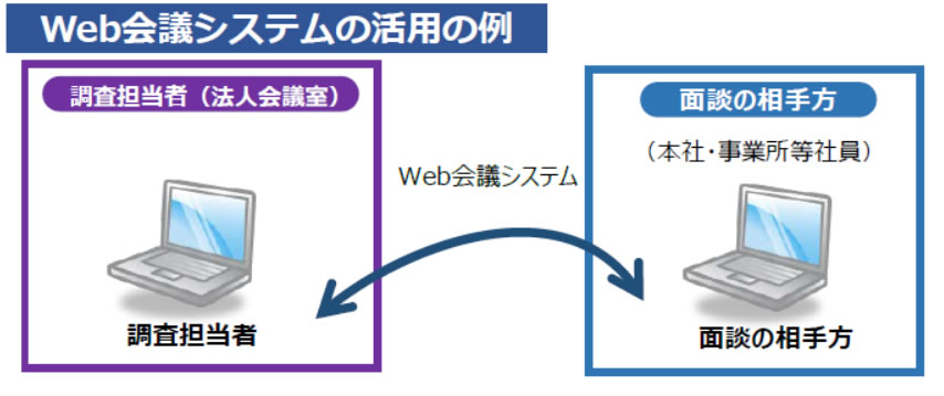 Web会議システムの活用の例
