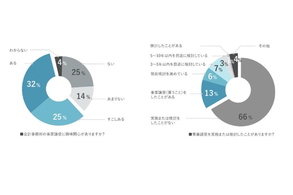 税理士業界 事業承継(M&A)の実態調査 大半が税理士引退後の方針決定済み、承継後「顧問先の継続取引」に懸念